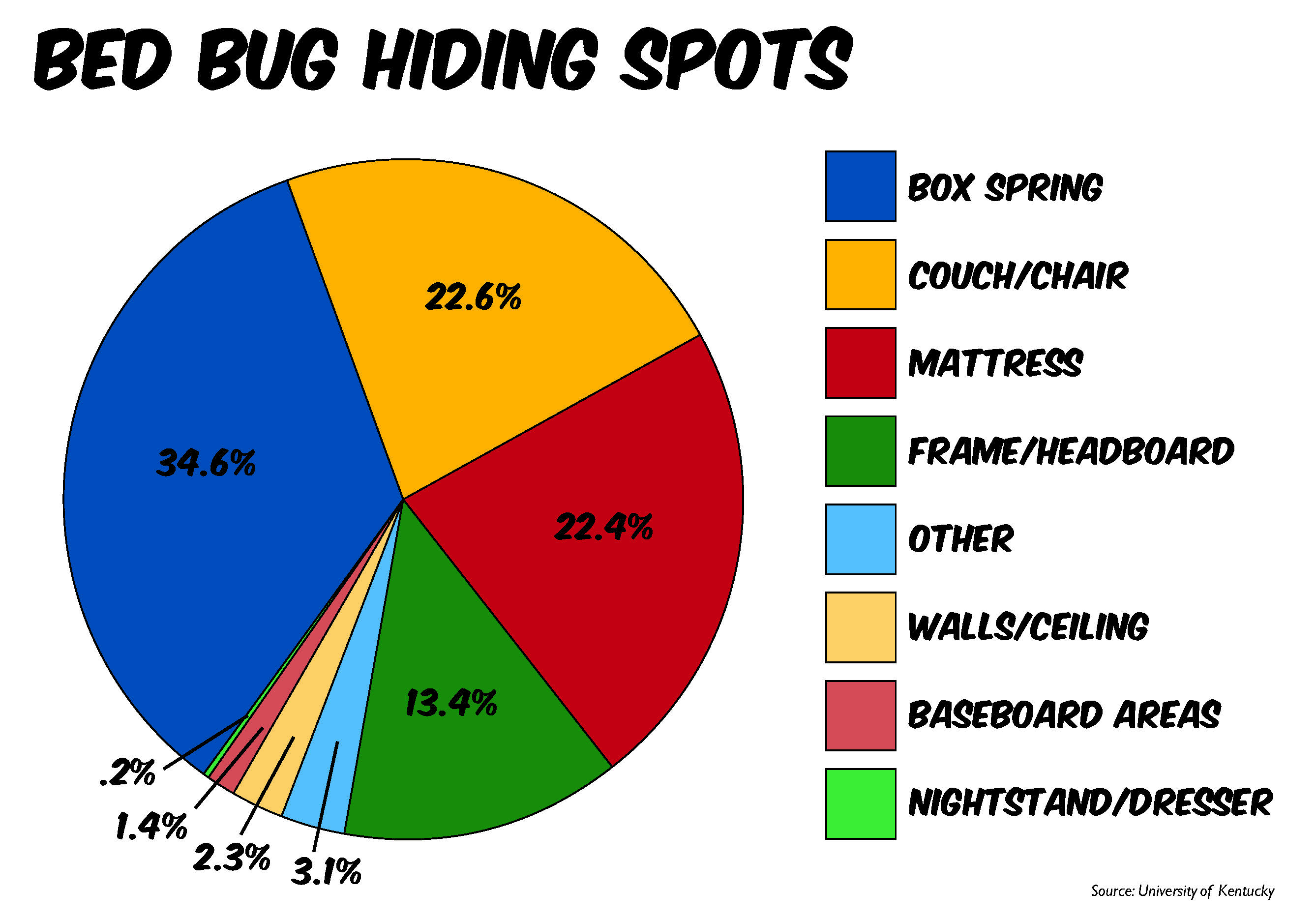 Bed Bugs Distribution Stop Bugging Me Pest Control